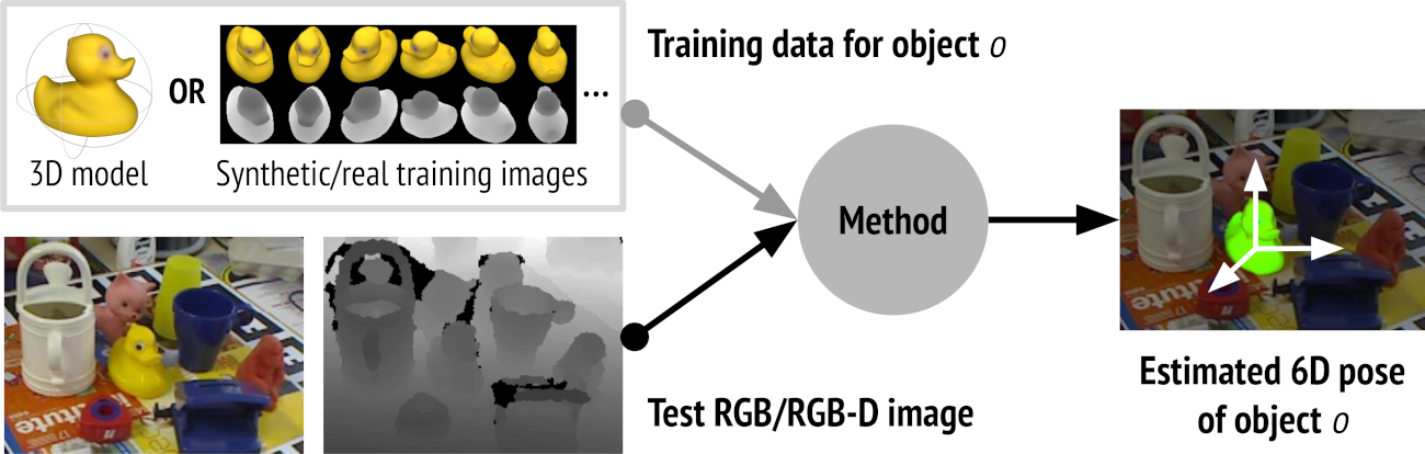 BOP: Benchmark for 6D Object Pose Estimation